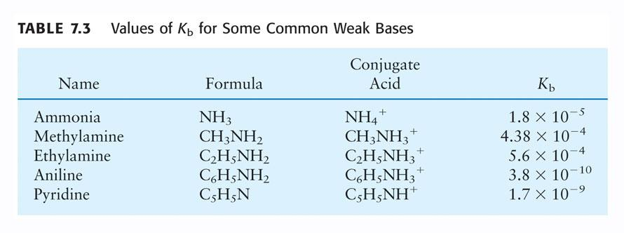 General reaction (R is a hydrocarbon group or a H): NR 3 (aq) + H 2 O(l) HNR 3+ (aq) + OH - (aq) K b = [HNR 3+ ] [OH - ] [NR 3 ] Determining ph from K b and Initial [B] I Problem: Ammonia is commonly