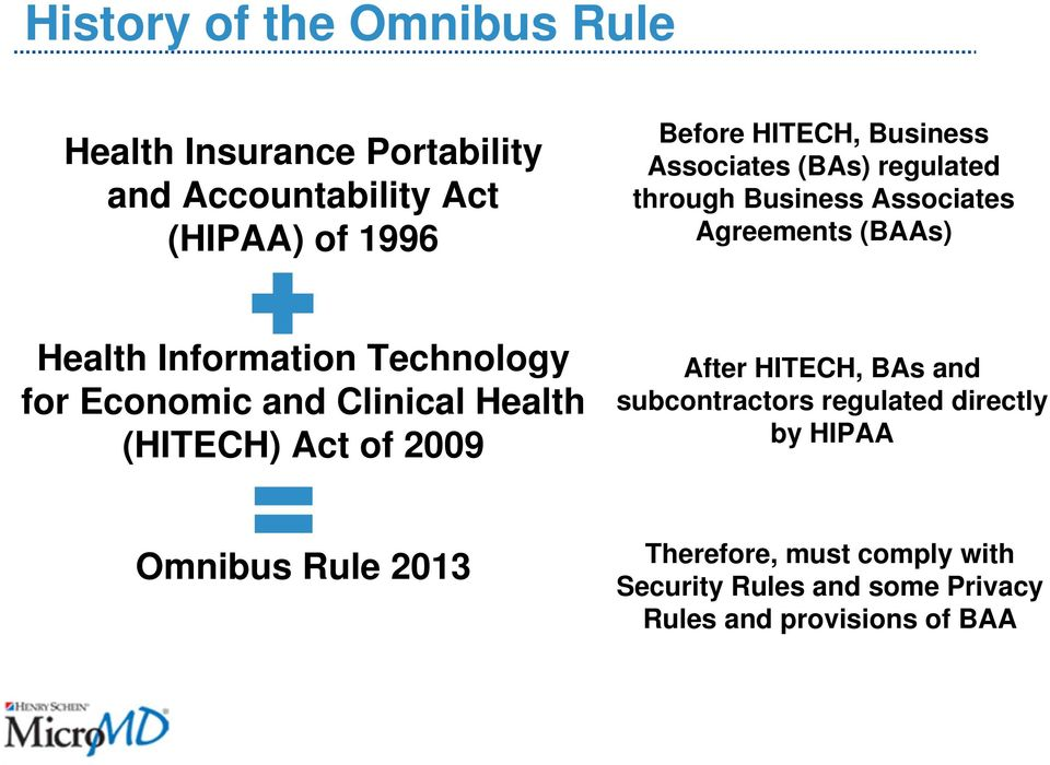 for Economic and Clinical Health (HITECH) Act of 2009 After HITECH, BAs and subcontractors regulated directly by