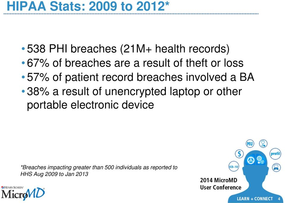 a BA 38% a result of unencrypted laptop or other portable electronic device