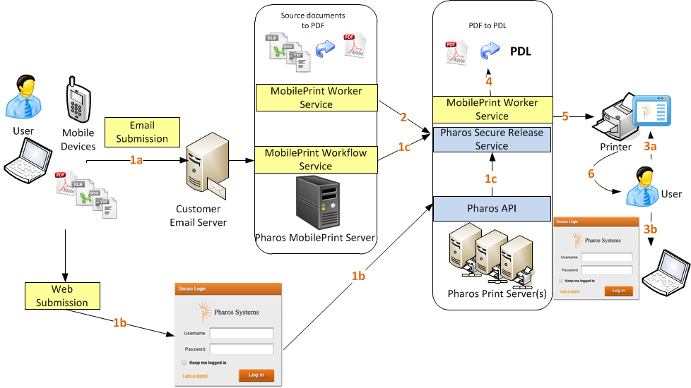 Installation and configuration guide for pharos uniprint pdf planning your installation workflow service worker service configuration service the following diagram illustrates the architecture of malvernweather Image collections