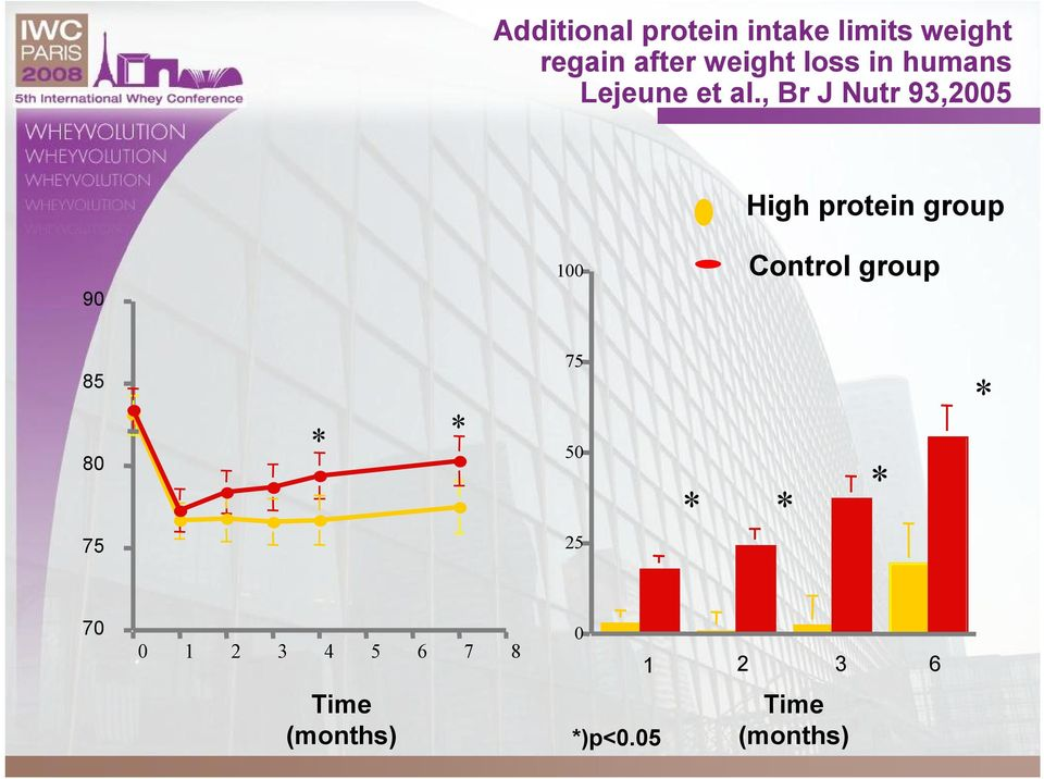 , Br J Nutr 93,25 High protein group 9 1 Control group