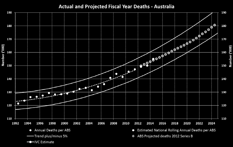 Demographics > Slow down in growth of deaths in all key markets resulting in overall reduction in number of deaths of 0.