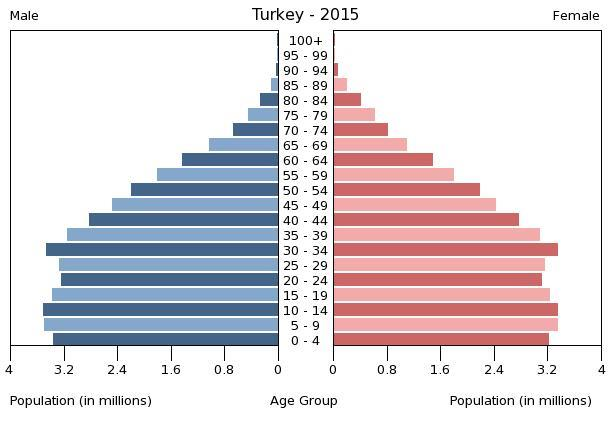 TURKEY AT A GLANCE Population : 78,741,053 (according to TUIK