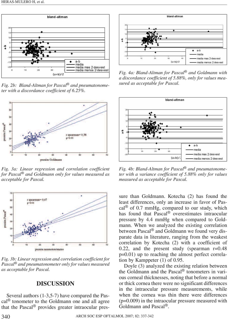 88% only for values measured as acceptable for Pascal. Fig. 3b: Linear regression and correlation coefficient for Pascal and pneumatonometer only for values measured as acceptable for Pascal.