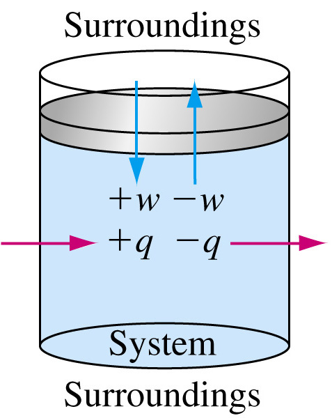First Law of Thermodynamics A system contains only internal energy. A system does not contain heat or work. These only occur during a change in the system.