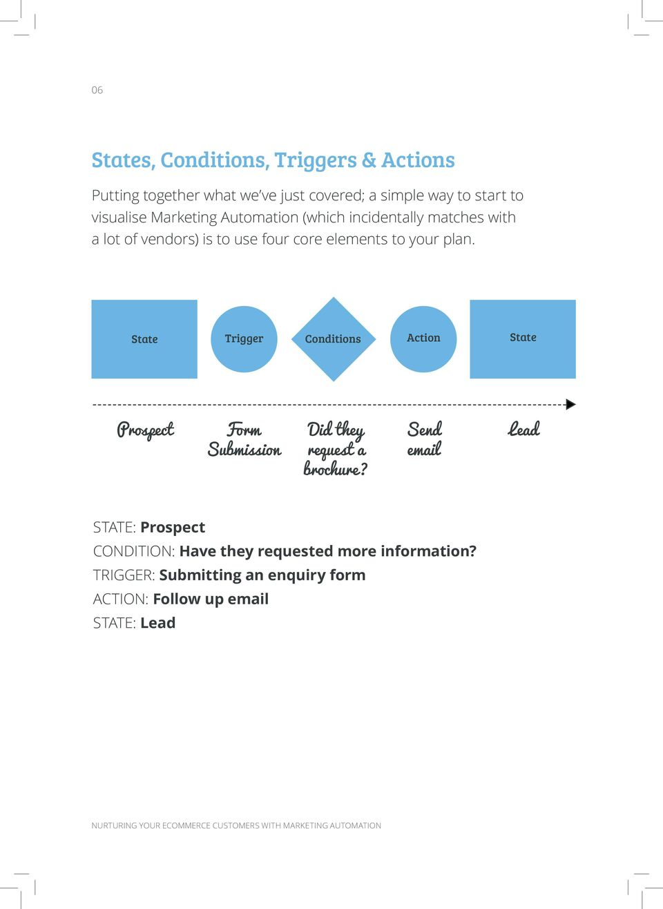 State Trigger Conditions Action State Prospect Form Submission Did they request a brochure?