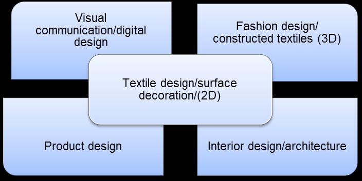 A number of possible expressive and design contexts for learning are provided in the tables below: Expressive contexts *Time-based art could incorporate still and/or moving images.