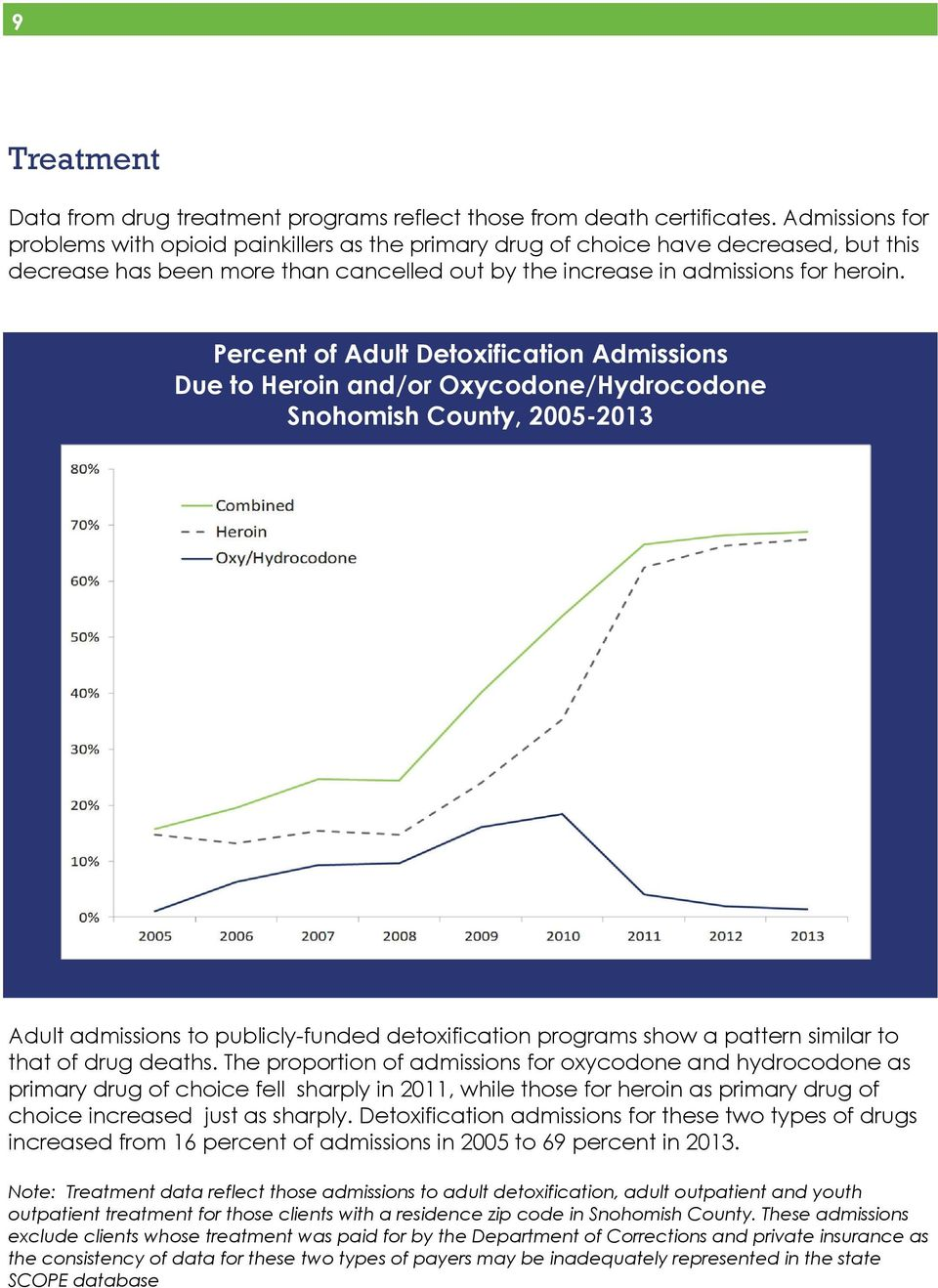 Percent of Adult Detoxification Admissions Due to Heroin and/or Oxycodone/Hydrocodone Snohomish County, 2005-2013 Adult admissions to publicly-funded detoxification programs show a pattern similar to