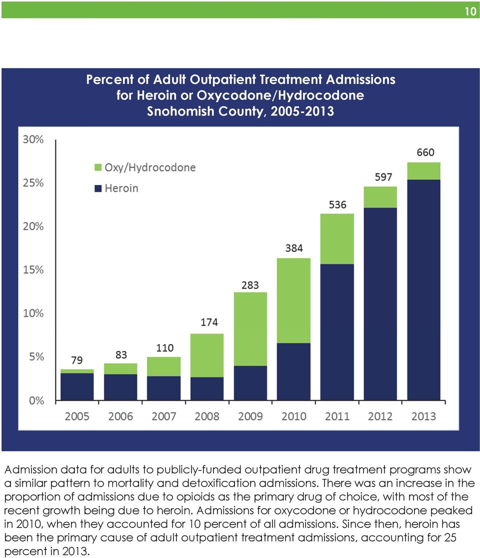 There was an increase in the proportion of admissions due to opioids as the primary drug of choice, with most of the recent growth being due to heroin.