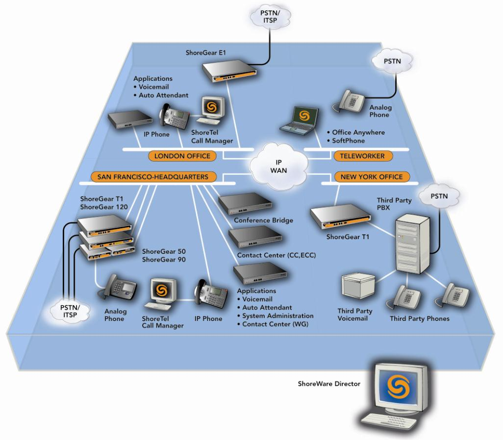 Shoretel Ingate Spitfire For Sip Trunking Pdf Solid State Relay Golink 1 Introduction This Document Provides Details Connecting The System Through Siparator
