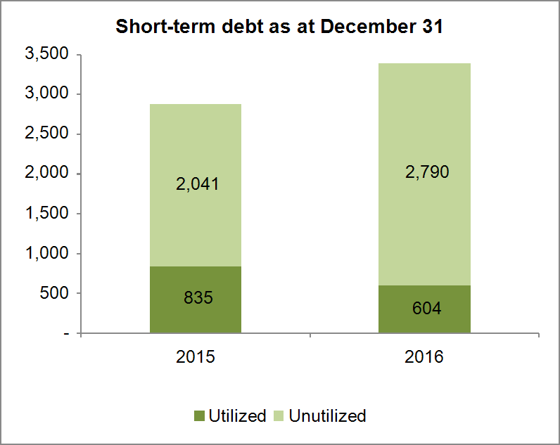 Supplemental Information 7 Debt Metrics and Horizon (Millions of U.S. dollars, unless otherwise stated, Unaudited) December 31, Weighted average interest rate (%) 2016 2015 Net-debt Short-term debt 2.