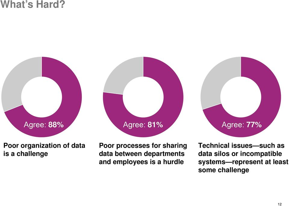 challenge Poor processes for sharing data between departments and
