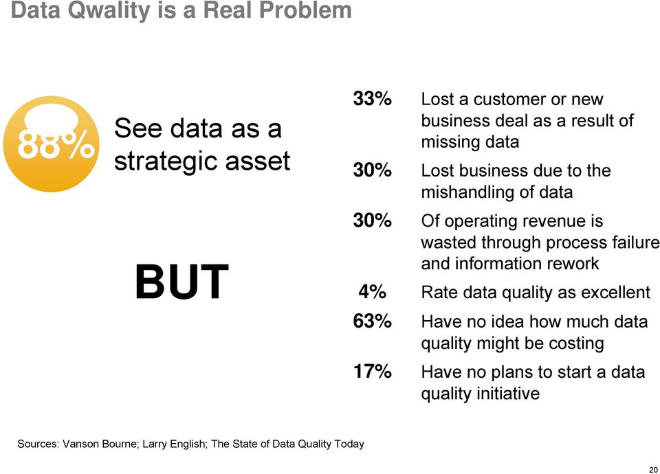 failure and information rework 4% Rate data quality as excellent 63% Have no idea how much data quality might be costing