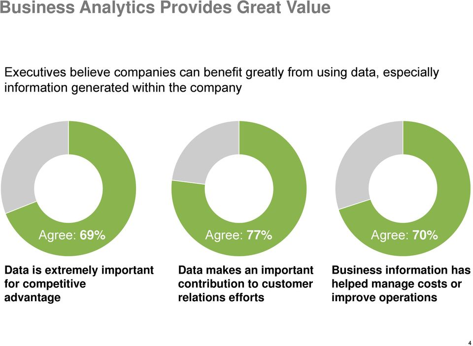 70% Data is extremely important for competitive advantage Data makes an important contribution