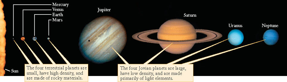 Two Categories of Planets 1. Terrestrial planets: the four inner planets resembling the Earth 2.