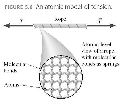 Ropes provide tension (a pull) In physics we often use a massless rope with opposing tensions of equal magnitude Physics 207: Lecture 7, Pg 19 Moving forces around l Massless strings: Translate