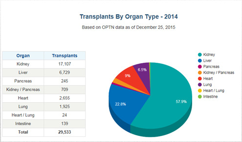 Solid Organ Transplantation In 2014: 29, 533 transplants in US Solid Organ Transplantation ABO compatibility is the most important ABO incompatible transplants are possible (eg.