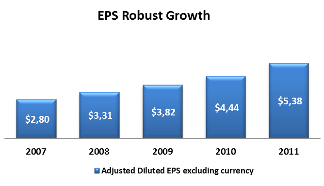 the other major currencies. Fortunately, excluding acquisitions and currency, the company has been able to organically growth its revenues, with an average growth rate of 5.