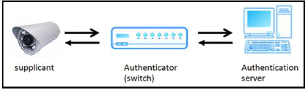 c. IEEE 802.1x: IEEE 802.1x is an IEEE standard for port-based Network Access Control. It provides an authentication mechanism to a device on a LAN or WLAN.