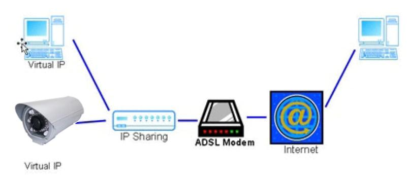 iii Configuration 3: a. Internet Access: ADSL or Cable Modem b. IP address: one real IP or one dynamic IP c.