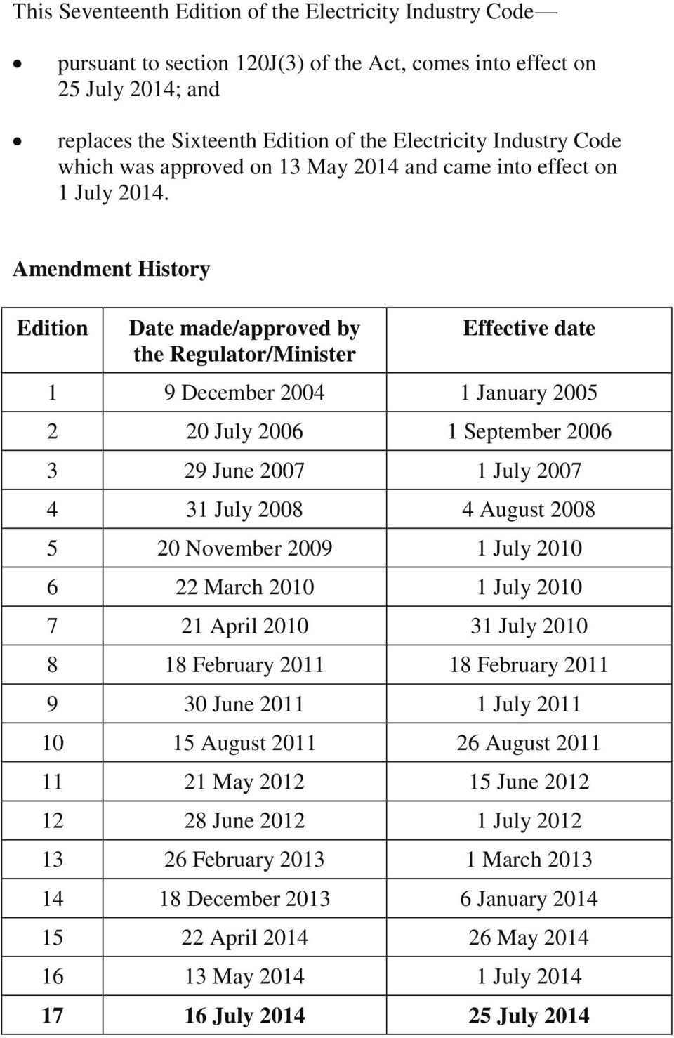 Amendment History Edition Date made/approved by the Regulator/Minister Effective date 1 9 December 2004 1 January 2005 2 20 July 2006 1 September 2006 3 29 June 2007 1 July 2007 4 31 July 2008 4