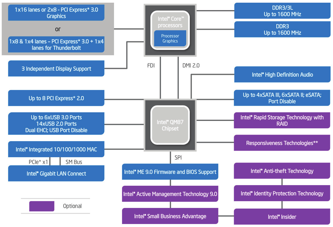 Mobile Intel 8 Series QM87 Chipset Block Diagram Mobile Intel 8 Series QM87 Chipset Specifications at a Glance Chipset Name Mobile Intel QM87 Chipset Processor Support 4th Gen Intel Core i7, i5, and
