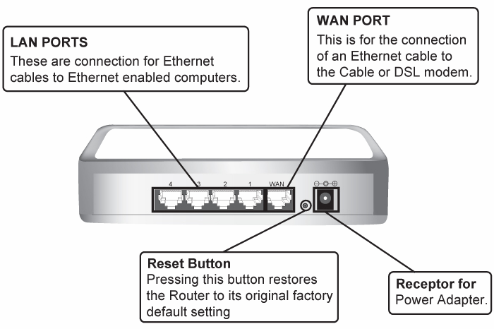 WAN The LED lights up a solid green when the WAN port is connected to a Cable/DSL Modem successfully. If the LED is flashing, the WAN port is sending or receiving data from the Cable/DSL modem.