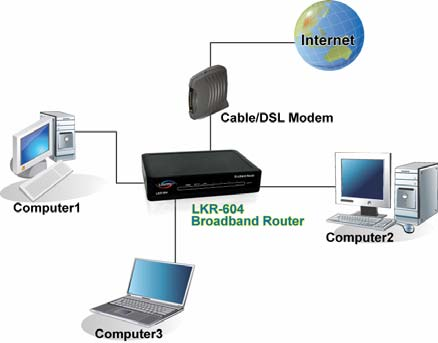 Hardware Connections Connect the LKR-604 Internet Broadband Router 1. Connect one end of the included Ethernet cable to the WAN port on the LKR-604 Internet Broadband Router. 2.