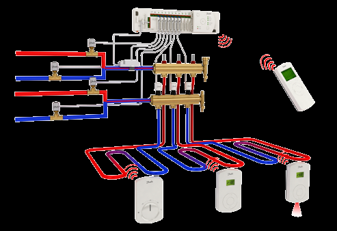 4-pipe automatic Floor heating cooling change over system Multi family houses, new build and renovation and light commercial buildings.
