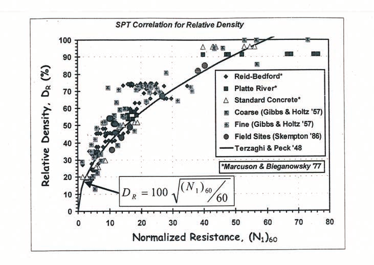 Figure 5-12 Peak Friction Angle of Sands from SPT Resistance - Correlation of Hatanaka & Uchida (1996) from FHWA