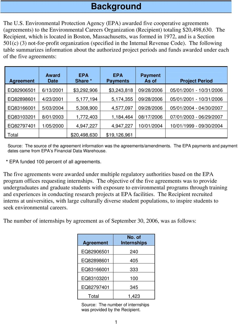 The following table summarizes information about the authorized project periods and funds awarded under each of the five agreements: Agreement Award Date EPA Share * EPA Payments Payment As of