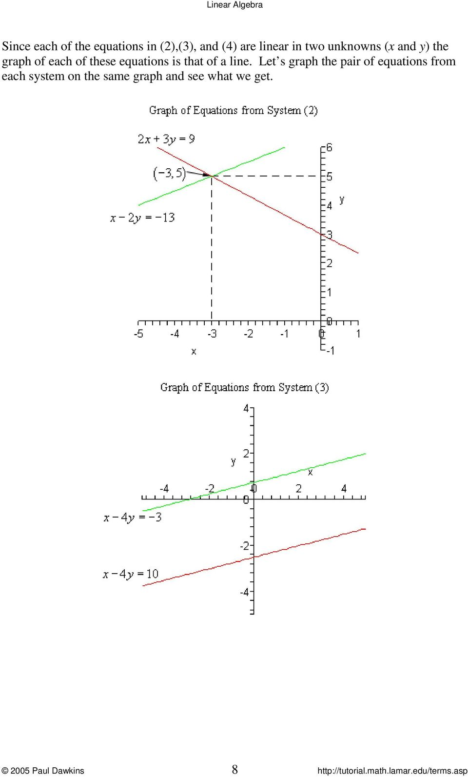 Let s graph the pair of equatios from each system o the same graph