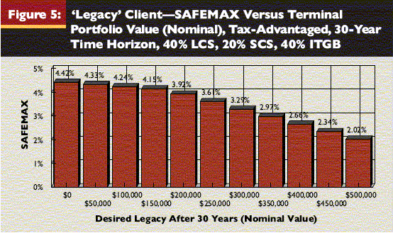 very difficult to predict, she is content with her decision. Figure 5 depicts the relationship between SAFEMAX and terminal nominal portfolio value for a 30-year time horizon.