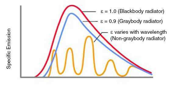 Emissivity factors As noted earlier, Figure 2 shows curves for ideal blackbody radiation. Blackbody radiators absorb or emit 100% of the radiation that corresponds to their temperature.