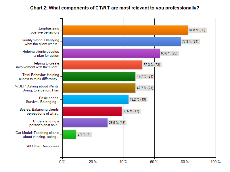 Participants were asked if they used CT/RT to better their own life and also which components of CT/RT were most relevant personally. Results indicated that 88.