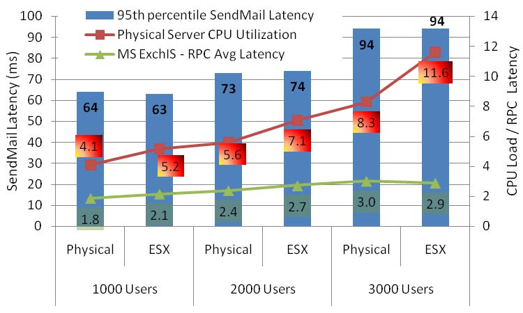 compared for virtual and physical deployments of 1000 3000 users. SendMail latency is plotted on the primary axis and CPU Load and RPC latency is plotted on the secondary axis.