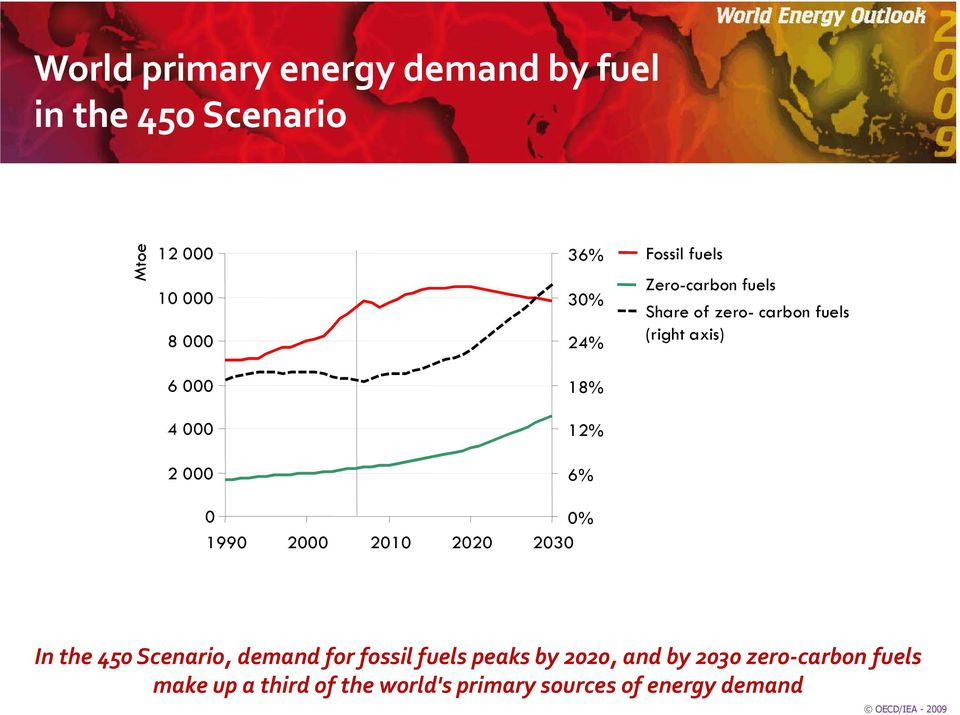 (right axis) % 199 2 21 22 23 In the 45 Scenario, demand for fossil fuels peaks by