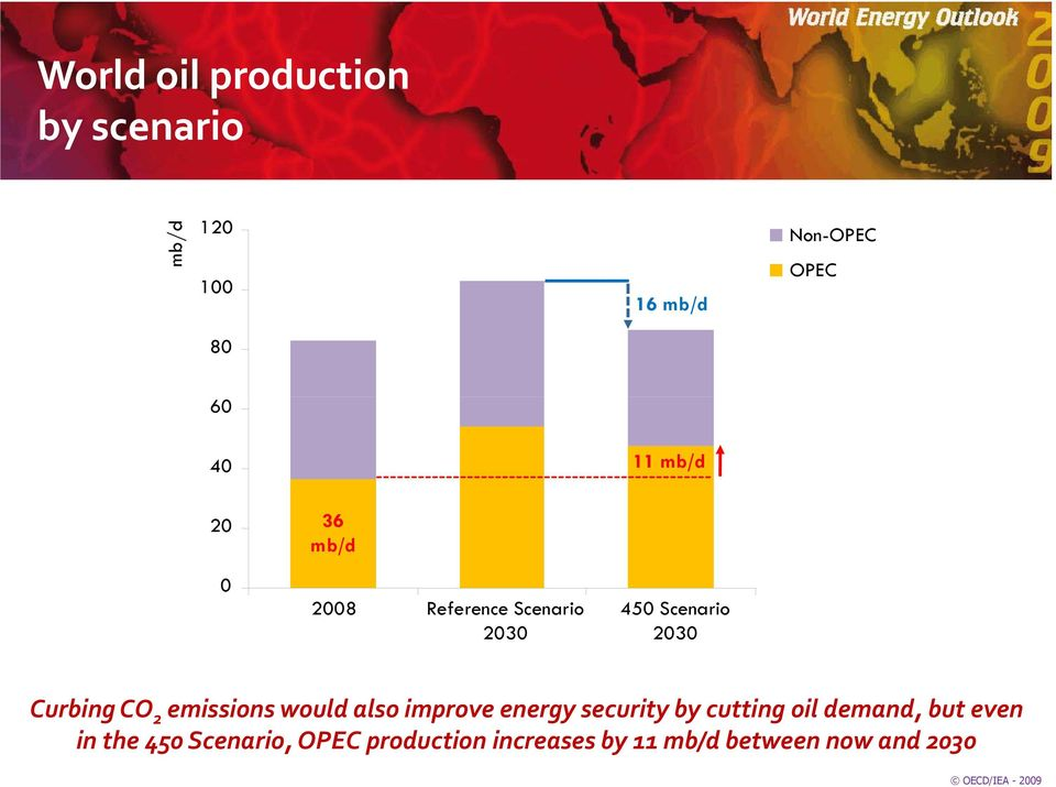 emissions would also improve energy security by cutting oil demand, but