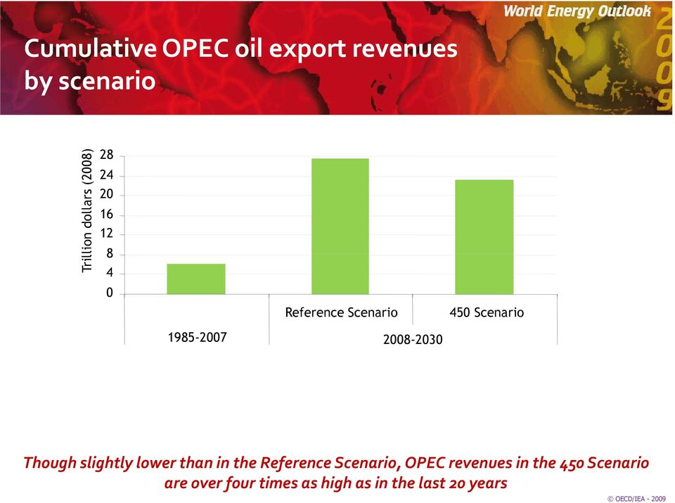 Though slightly lower than in the Reference Scenario, OPEC revenues