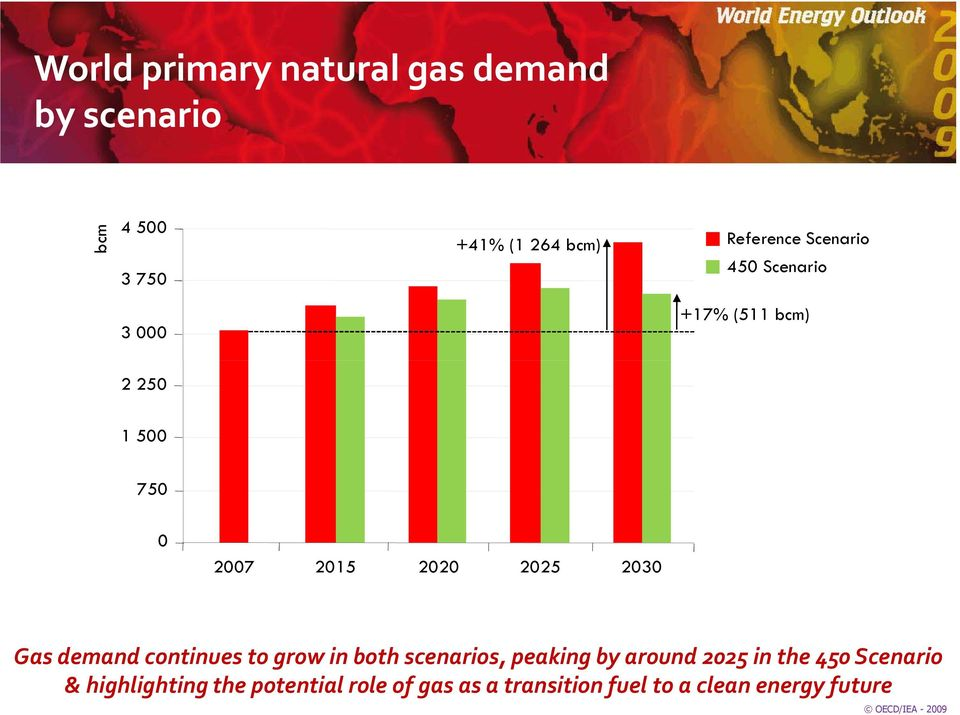 demand continues to grow in both scenarios, peaking by around 225 in the 45