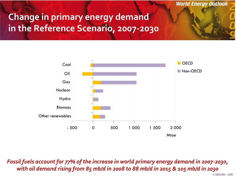 Fossil fuels account for 77% of the increase in world primary energy demand in
