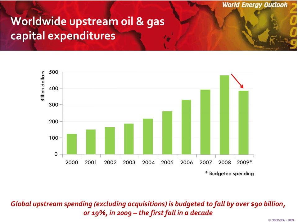 spending Global upstream spending (excluding acquisitions) is