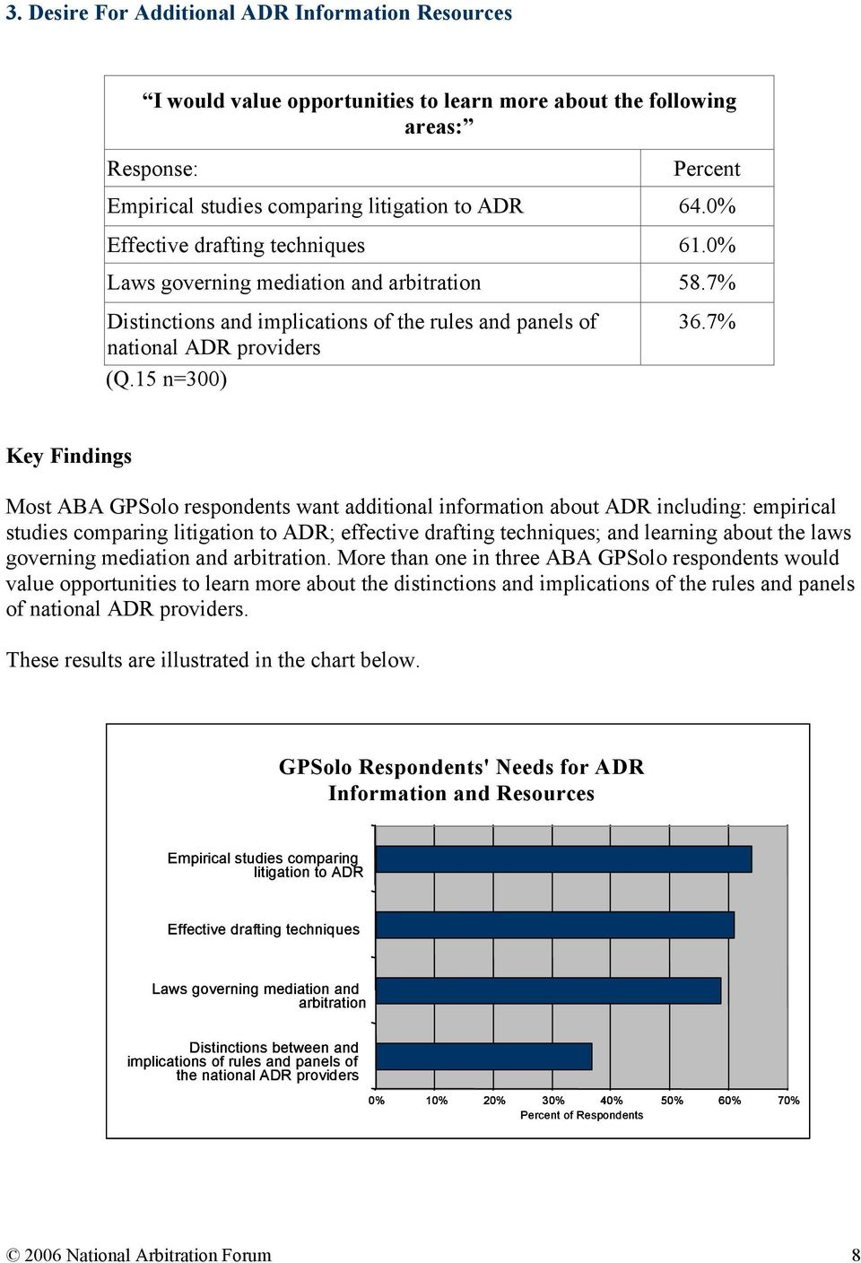 7% Key Findings Most ABA GPSolo respondents want additional information about ADR including: empirical studies comparing litigation to ADR; effective drafting techniques; and learning about the laws