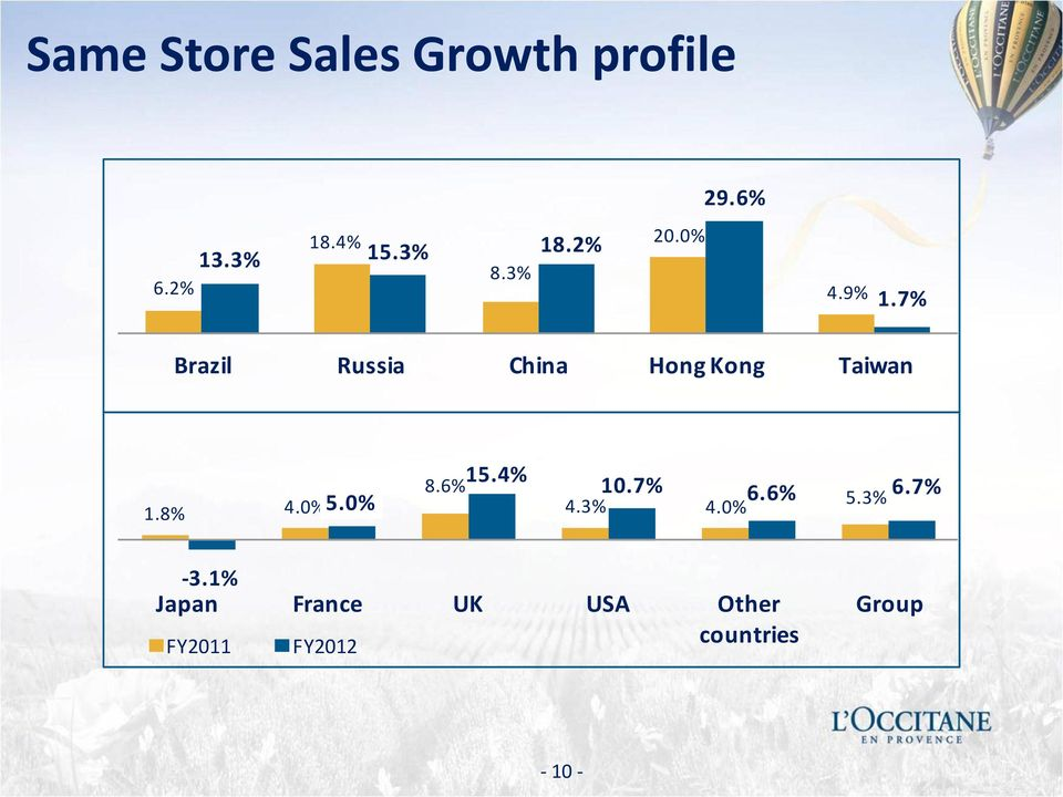 7% Brazil Russia China Hong Kong Taiwan 1.8% 4.0% 5.0% 8.6% 15.