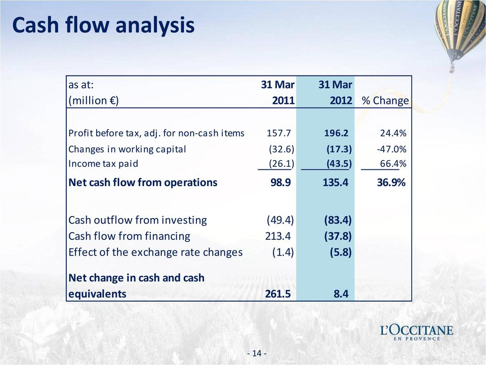 1) (43.5) 66.4% Net cash flow from operations 98.9 135.4 36.9% Cash outflow from investing (49.4) (83.