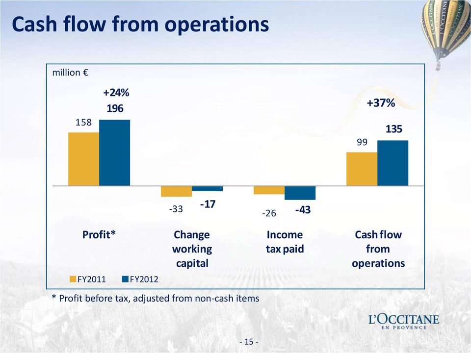 Income tax paid Cash flow from operations FY2011