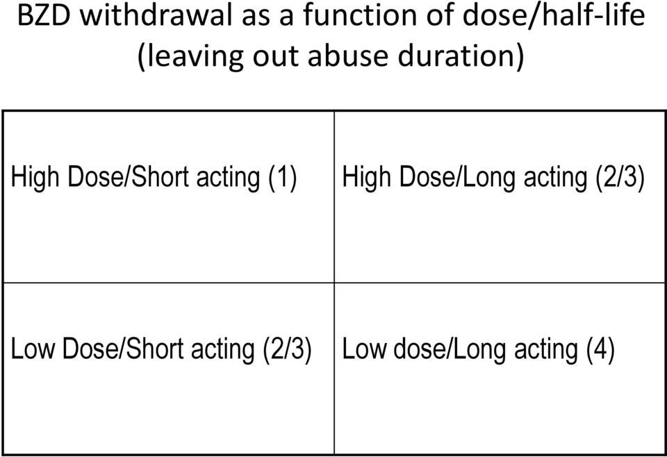 High Dose/Short acting (1) High Dose/Long