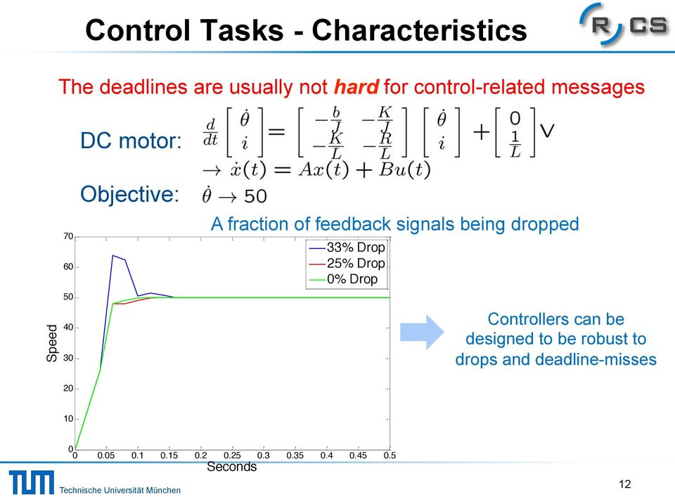 being dropped 33% Drop 25% Drop 0% Drop Controllers can be designed to be robust to
