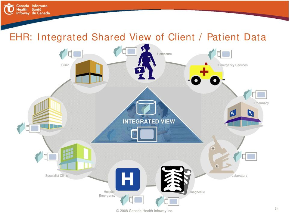 INTEGRATED VIEW Clients/Patients Specialist