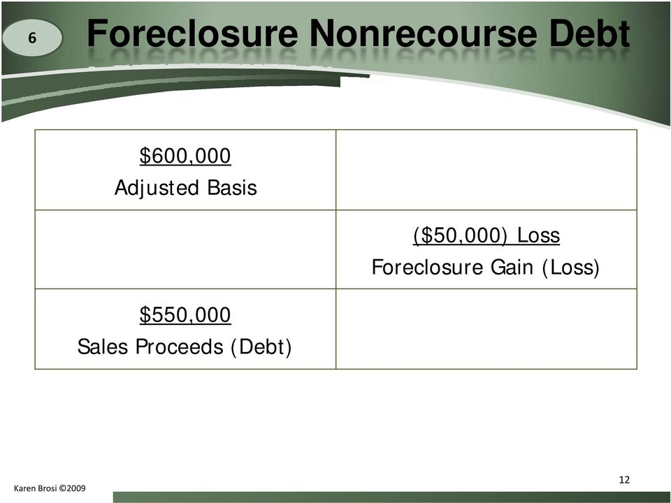 ($50,000) Loss Foreclosure Gain